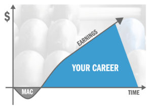 Chart that describes ROI for the MAC program