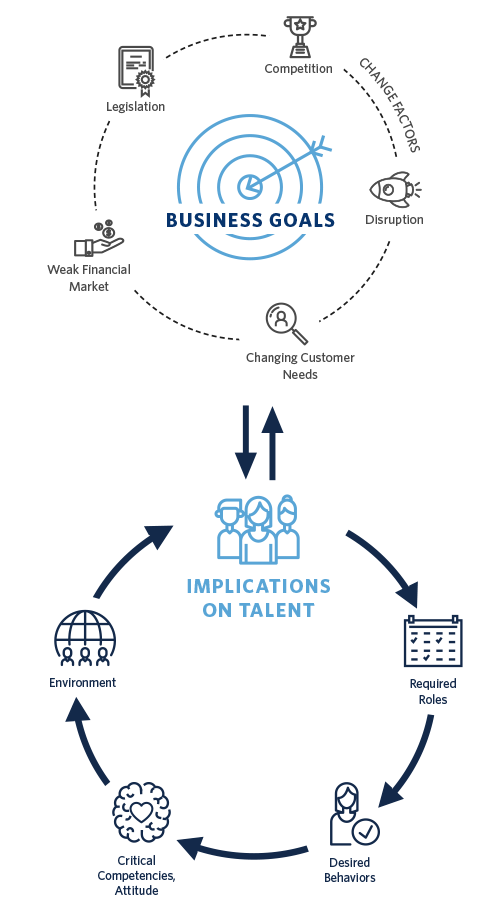 Business Goals and Talent Implications chart