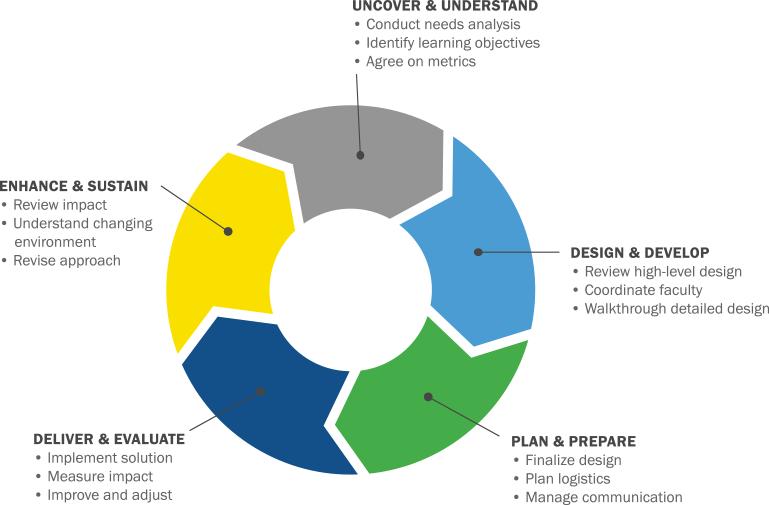 Process representation graphic