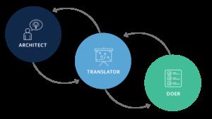 Architect, Translator, Doer