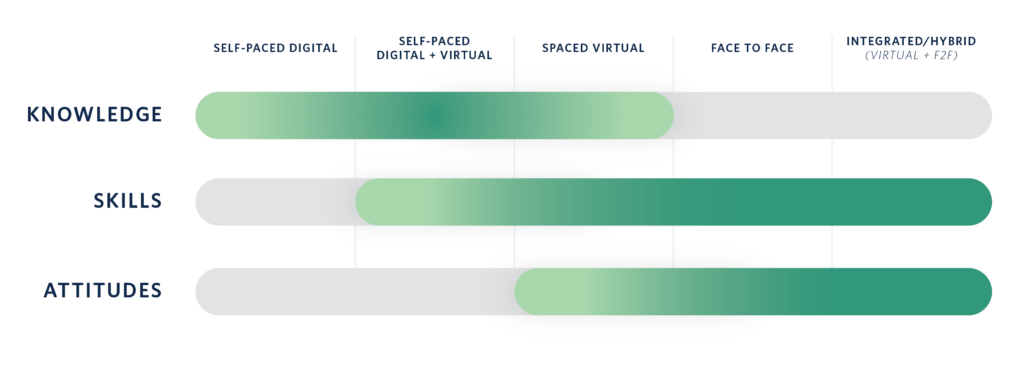 UNC Virtual Positioning Graphic on Navigating the pivot to virtual learning