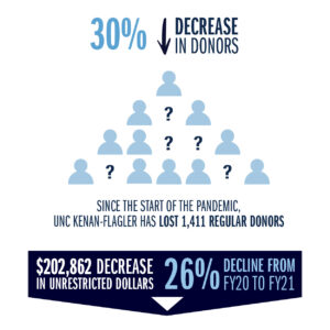 30% decrease in donors