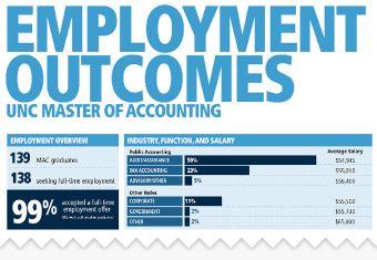 Jobs & Employers | UNC Kenan-Flagler Business School